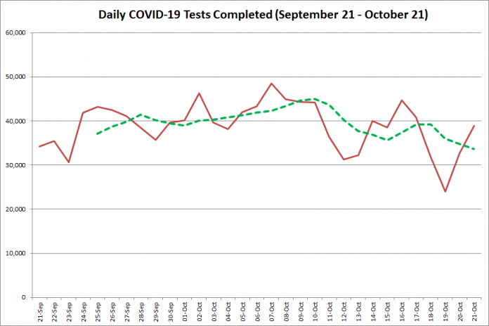 COVID-19 tests completed in Ontario from September 21 - October 21,2020. The red line is the number of tests completed daily, and the dotted green line is a five-day moving average of tests completed. (Graphic: kawarthaNOW.com)