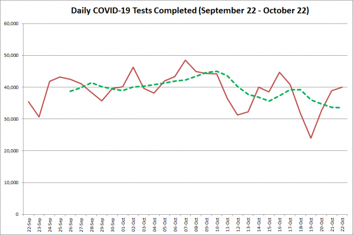 COVID-19 tests completed in Ontario from September 22 - October 22,2020. The red line is the number of tests completed daily, and the dotted green line is a five-day moving average of tests completed. (Graphic: kawarthaNOW.com)