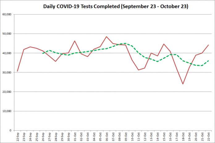 COVID-19 tests completed in Ontario from September 23 - October 23,2020. The red line is the number of tests completed daily, and the dotted green line is a five-day moving average of tests completed. (Graphic: kawarthaNOW.com)