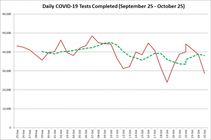 COVID-19 tests completed in Ontario from September 25 - October 25, 2020. The red line is the number of tests completed daily, and the dotted green line is a five-day moving average of tests completed. (Graphic: kawarthaNOW.com)