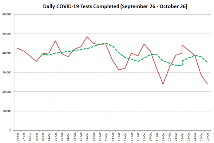 COVID-19 tests completed in Ontario from September 27 - October 27, 2020. The red line is the number of tests completed daily, and the dotted green line is a five-day moving average of tests completed. (Graphic: kawarthaNOW.com)