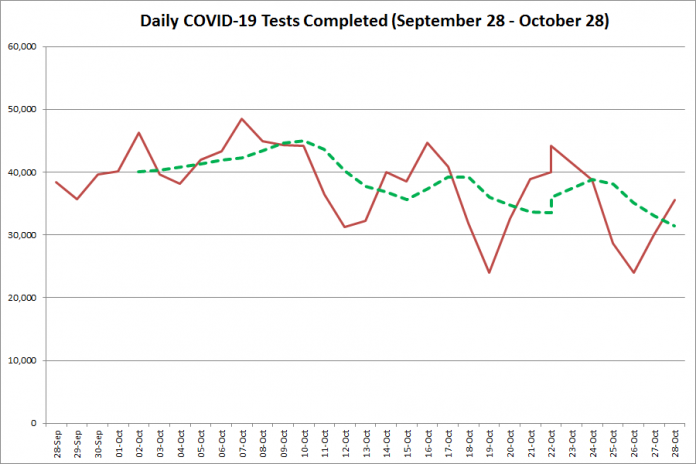COVID-19 tests completed in Ontario from September 28 - October 28, 2020. The red line is the number of tests completed daily, and the dotted green line is a five-day moving average of tests completed. (Graphic: kawarthaNOW.com)