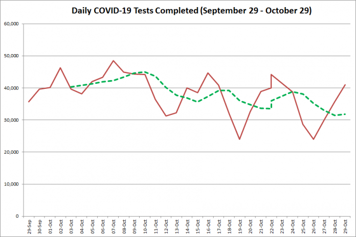 COVID-19 tests completed in Ontario from September 29 - October 29, 2020. The red line is the number of tests completed daily, and the dotted green line is a five-day moving average of tests completed. (Graphic: kawarthaNOW.com)