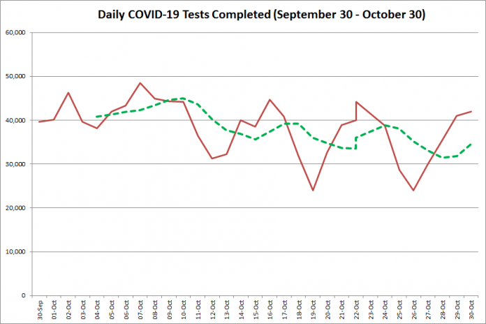 COVID-19 tests completed in Ontario from September 30 - October 30, 2020. The red line is the number of tests completed daily, and the dotted green line is a five-day moving average of tests completed. (Graphic: kawarthaNOW.com)