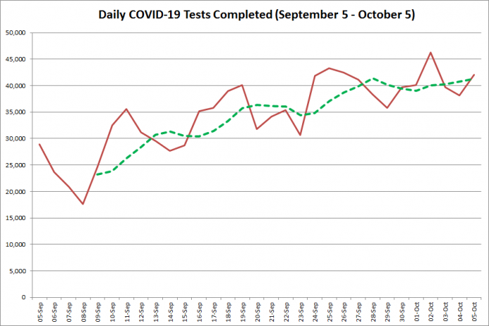 COVID-19 tests completed in Ontario from September 5 - October 5, 2020. The red line is the number of tests completed daily, and the dotted green line is a five-day moving average of tests completed. (Graphic: kawarthaNOW.com)