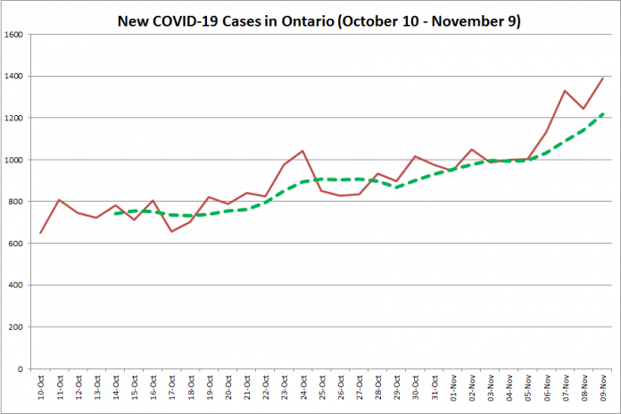 New COVID-19 cases in Ontario from October 10 - November 9, 2020. The red line is the number of new cases reported daily, and the dotted green line is a five-day moving average of new cases. (Graphic: kawarthaNOW.com)