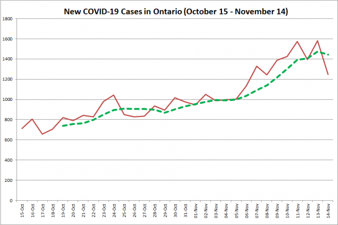 New COVID-19 cases in Ontario from October 15 - November 14, 2020. The red line is the number of new cases reported daily, and the dotted green line is a five-day moving average of new cases. (Graphic: kawarthaNOW.com)
