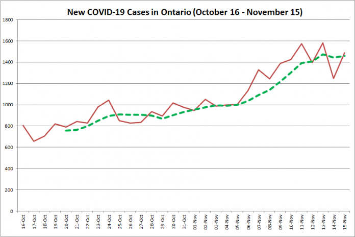 New COVID-19 cases in Ontario from October 16 - November 15, 2020. The red line is the number of new cases reported daily, and the dotted green line is a five-day moving average of new cases. (Graphic: kawarthaNOW.com)