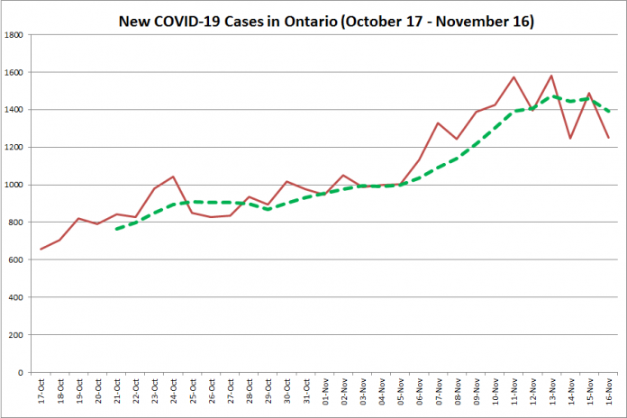 New COVID-19 cases in Ontario from October 17 - November 16, 2020. The red line is the number of new cases reported daily, and the dotted green line is a five-day moving average of new cases. (Graphic: kawarthaNOW.com)