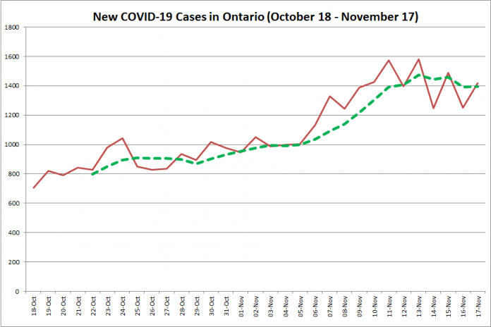 New COVID-19 cases in Ontario from October 18 - November 17, 2020. The red line is the number of new cases reported daily, and the dotted green line is a five-day moving average of new cases. (Graphic: kawarthaNOW.com)