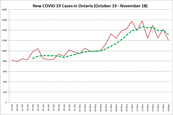 New COVID-19 cases in Ontario from October 19 - November 18, 2020. The red line is the number of new cases reported daily, and the dotted green line is a five-day moving average of new cases. (Graphic: kawarthaNOW.com)