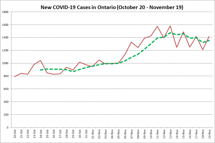 New COVID-19 cases in Ontario from October 20 - November 19, 2020. The red line is the number of new cases reported daily, and the dotted green line is a five-day moving average of new cases. (Graphic: kawarthaNOW.com)