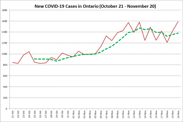New COVID-19 cases in Ontario from October 21 - November 20, 2020. The red line is the number of new cases reported daily, and the dotted green line is a five-day moving average of new cases. (Graphic: kawarthaNOW.com)