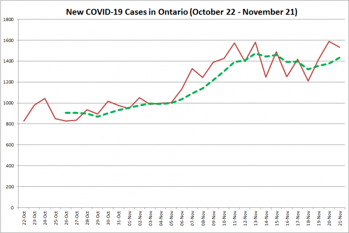 New COVID-19 cases in Ontario from October 22 - November 21, 2020. The red line is the number of new cases reported daily, and the dotted green line is a five-day moving average of new cases. (Graphic: kawarthaNOW.com)