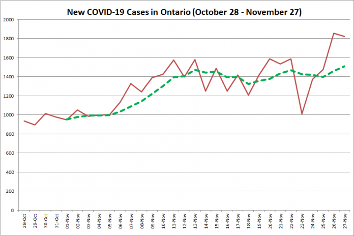 New COVID-19 cases in Ontario from October 28 - November 27, 2020. The red line is the number of new cases reported daily, and the dotted green line is a five-day moving average of new cases. (Graphic: kawarthaNOW.com)