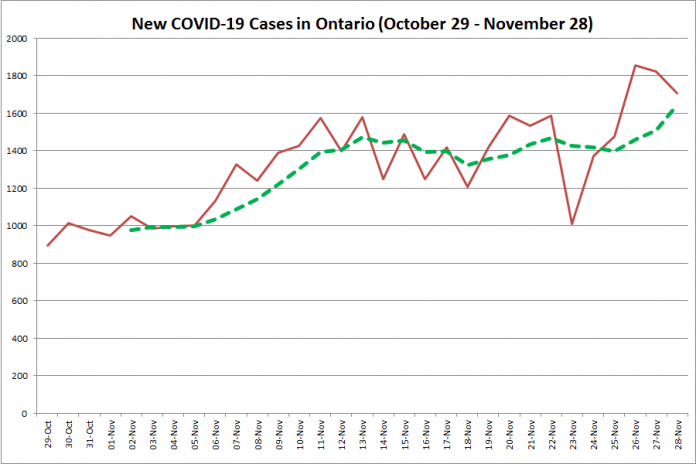 New COVID-19 cases in Ontario from October 29 - November 28, 2020. The red line is the number of new cases reported daily, and the dotted green line is a five-day moving average of new cases. (Graphic: kawarthaNOW.com)