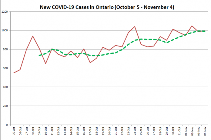 New COVID-19 cases in Ontario from October 5 - November 4, 2020. The red line is the number of new cases reported daily, and the dotted green line is a five-day moving average of new cases. (Graphic: kawarthaNOW.com)