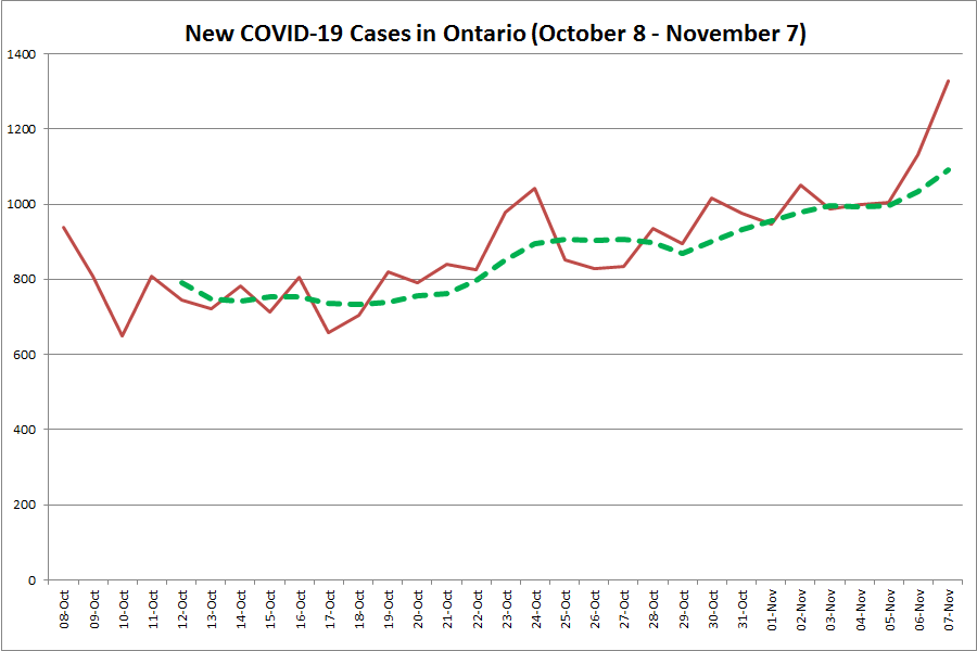 Ontario Reports New Record Of 1 329 New Covid 19 Cases Most In Toronto And Peel Kawarthanow