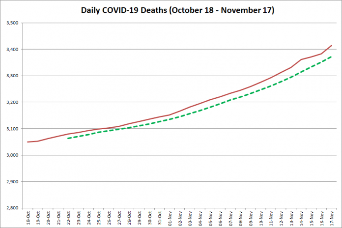 New COVID-19 deaths in Ontario from October 18 - November 17, 2020. The red line is the number of new deaths reported daily, and the dotted green line is a five-day moving average of new deaths. (Graphic: kawarthaNOW.com)