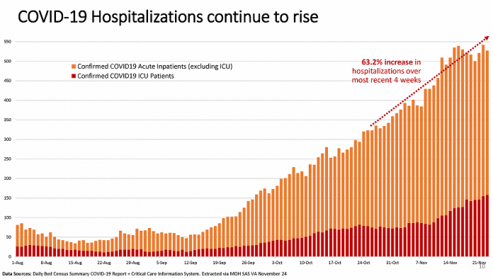 Hospitalizations due to COVID-19 have increased by 63.2 per cent over the past four weeks. (Graphic: Ontario COVID-19 Science Advisory Table)
