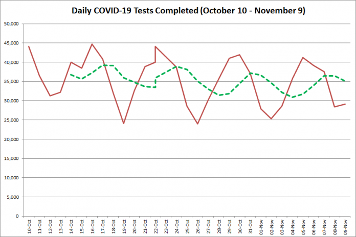 COVID-19 tests completed in Ontario from October 10 - November 9, 2020. The red line is the number of tests completed daily, and the dotted green line is a five-day moving average of tests completed. (Graphic: kawarthaNOW.com)