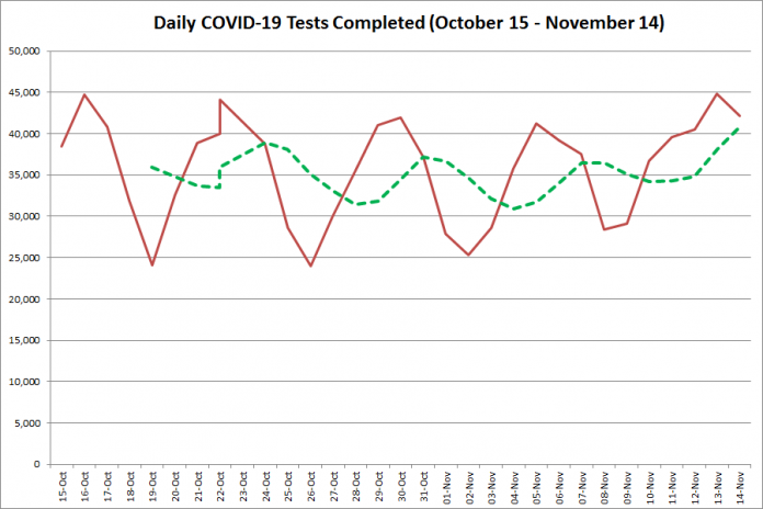 COVID-19 tests completed in Ontario from October 15 - November 14, 2020. The red line is the number of tests completed daily, and the dotted green line is a five-day moving average of tests completed. (Graphic: kawarthaNOW.com)