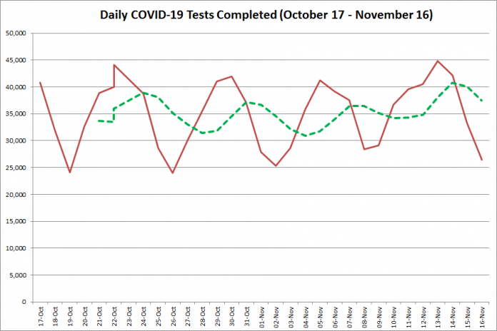 COVID-19 tests completed in Ontario from October 17 - November 16, 2020. The red line is the number of tests completed daily, and the dotted green line is a five-day moving average of tests completed. (Graphic: kawarthaNOW.com)