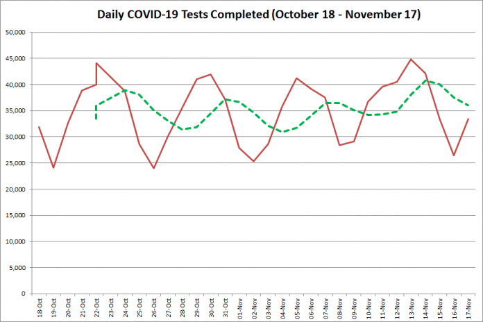 COVID-19 tests completed in Ontario from October 18 - November 17, 2020. The red line is the number of tests completed daily, and the dotted green line is a five-day moving average of tests completed. (Graphic: kawarthaNOW.com)