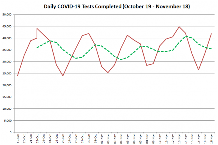 COVID-19 tests completed in Ontario from October 19 - November 18, 2020. The red line is the number of tests completed daily, and the dotted green line is a five-day moving average of tests completed. (Graphic: kawarthaNOW.com)
