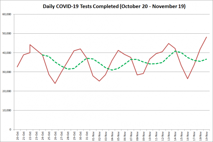 COVID-19 tests completed in Ontario from October 20 - November 19, 2020. The red line is the number of tests completed daily, and the dotted green line is a five-day moving average of tests completed. (Graphic: kawarthaNOW.com)
