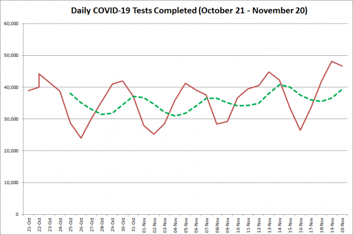 COVID-19 tests completed in Ontario from October 21 - November 20, 2020. The red line is the number of tests completed daily, and the dotted green line is a five-day moving average of tests completed. (Graphic: kawarthaNOW.com)