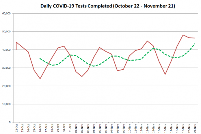 COVID-19 tests completed in Ontario from October 22 - November 21, 2020. The red line is the number of tests completed daily, and the dotted green line is a five-day moving average of tests completed. (Graphic: kawarthaNOW.com)