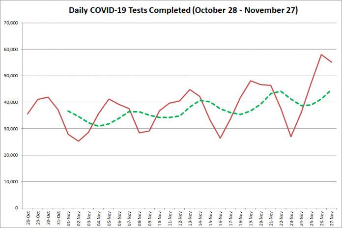 COVID-19 tests completed in Ontario from October 28 - November 27, 2020. The red line is the number of tests completed daily, and the dotted green line is a five-day moving average of tests completed. (Graphic: kawarthaNOW.com)