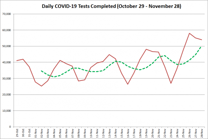 COVID-19 tests completed in Ontario from October 29 - November 28, 2020. The red line is the number of tests completed daily, and the dotted green line is a five-day moving average of tests completed. (Graphic: kawarthaNOW.com)