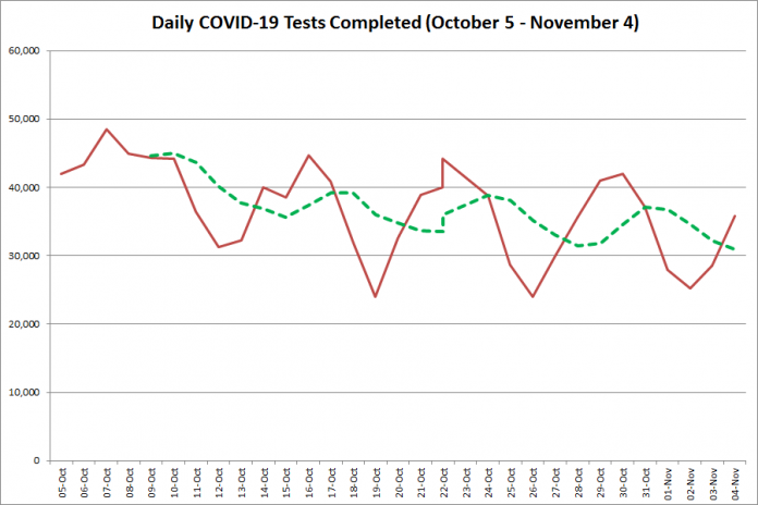 COVID-19 tests completed in Ontario from October 5 - November 4, 2020. The red line is the number of tests completed daily, and the dotted green line is a five-day moving average of tests completed. (Graphic: kawarthaNOW.com)