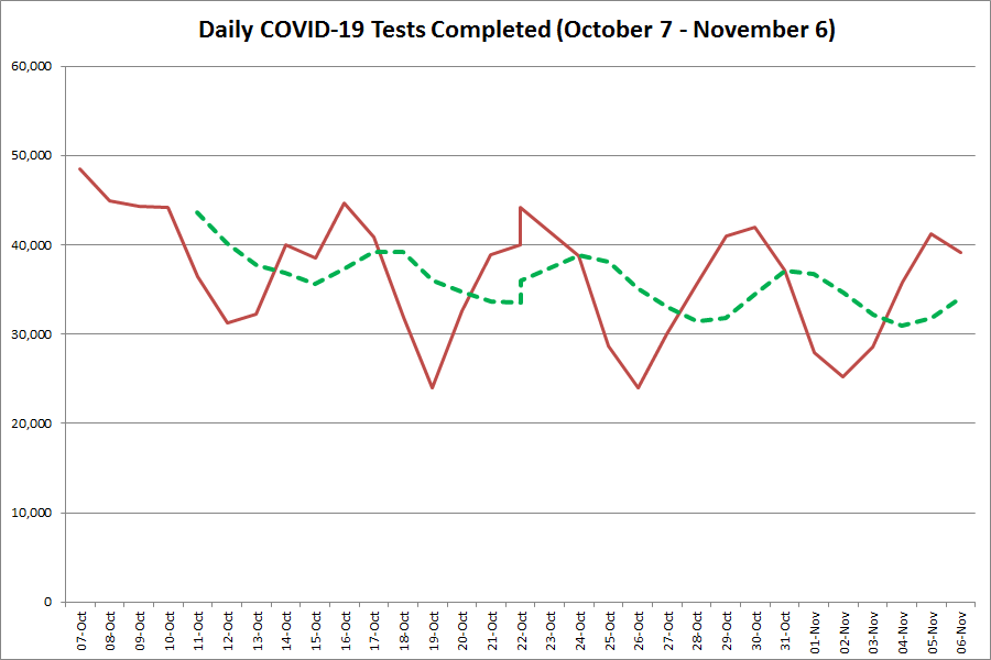 Ontario Reports Record 1 132 New Cases Of Covid 19 Including 2 New Cases In Peterborough Kawarthanow