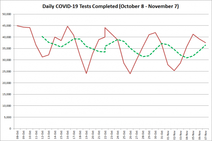 COVID-19 tests completed in Ontario from October 8 - November 7, 2020. The red line is the number of tests completed daily, and the dotted green line is a five-day moving average of tests completed. (Graphic: kawarthaNOW.com)