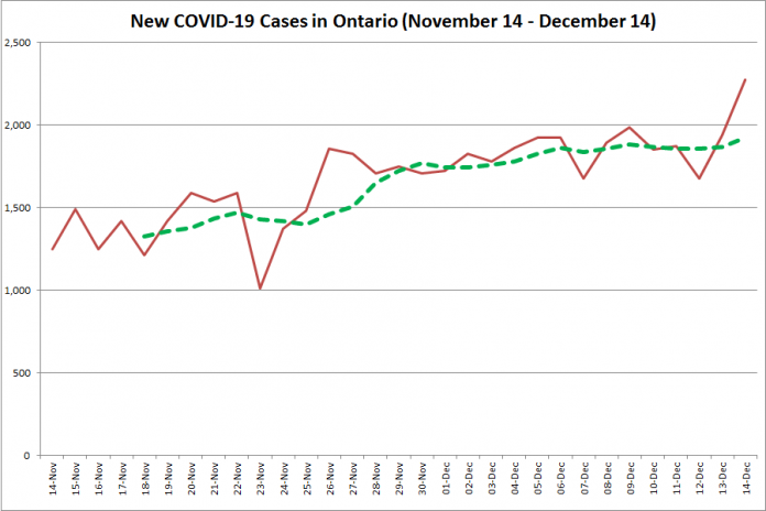 New COVID-19 cases in Ontario from November 14 - December 14, 2020. The red line is the number of new cases reported daily, and the dotted green line is a five-day moving average of new cases. (Graphic: kawarthaNOW.com)