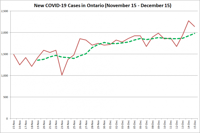 New COVID-19 cases in Ontario from November 15 - December 15, 2020. The red line is the number of new cases reported daily, and the dotted green line is a five-day moving average of new cases. (Graphic: kawarthaNOW.com)