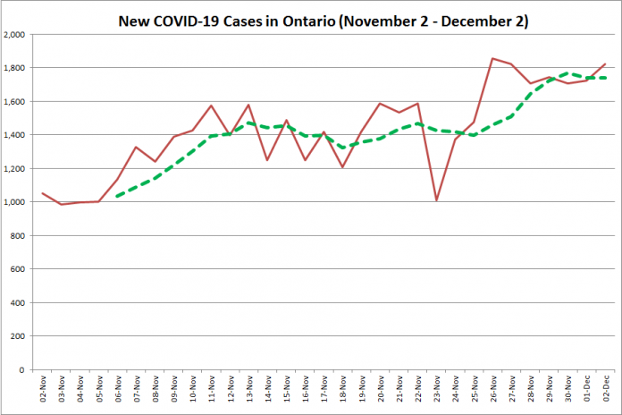 New COVID-19 cases in Ontario from November 2 - December 2, 2020. The red line is the number of new cases reported daily, and the dotted green line is a five-day moving average of new cases. (Graphic: kawarthaNOW.com)