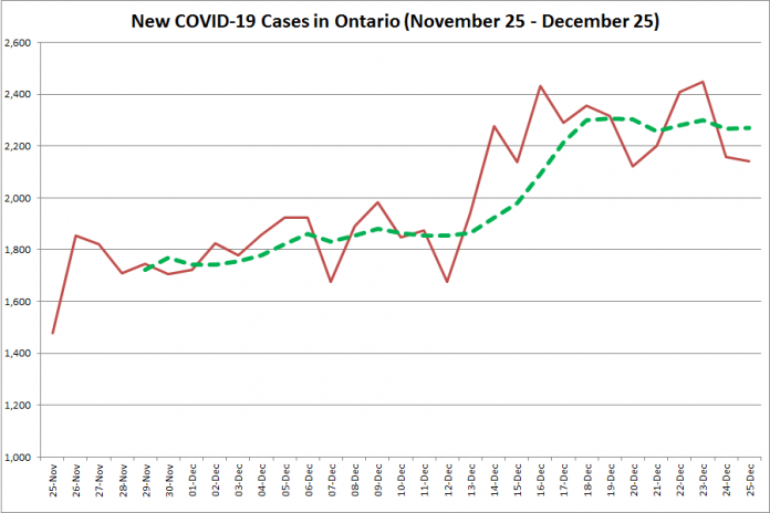 COVID-19 cases in Ontario from November 25 - December 25, 2020. The red line is the number of new cases reported daily, and the dotted green line is a five-day moving average of new cases. (Graphic: kawarthaNOW.com)