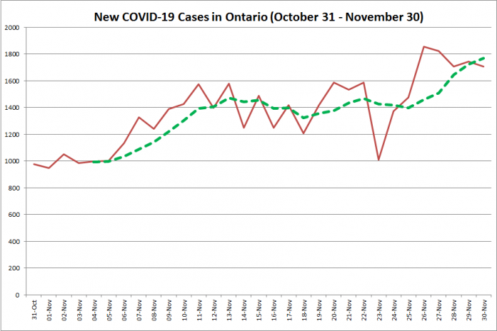 New COVID-19 cases in Ontario from October 31 - November 30, 2020. The red line is the number of new cases reported daily, and the dotted green line is a five-day moving average of new cases. (Graphic: kawarthaNOW.com)