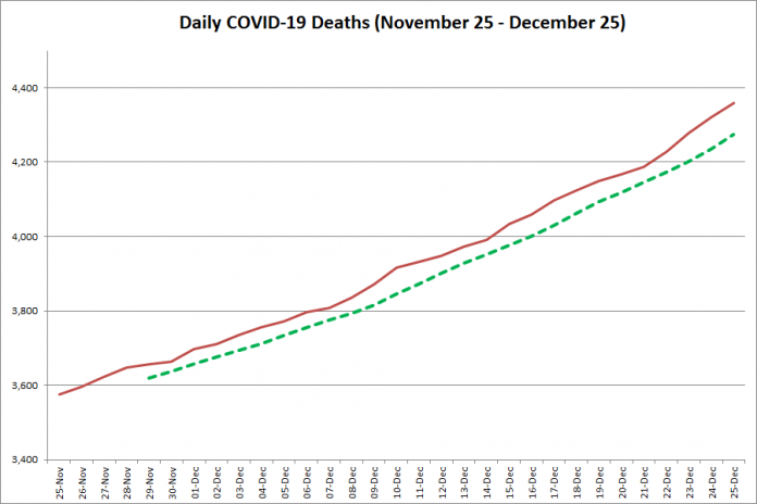 COVID-19 deaths in Ontario from November 25 - December 25, 2020. The red line is the cumulative number of daily deaths, and the dotted green line is a five-day moving average of daily deaths. (Graphic: kawarthaNOW.com)