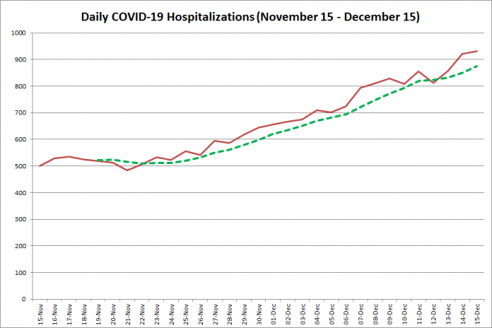 Daily COVID-19 hospitalizations in Ontario from November 15 - December 15, 2020. The red line is the number of new hospitalizations reported daily, and the dotted green line is a five-day moving average of new hospitalizations. (Graphic: kawarthaNOW.com)