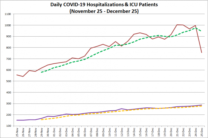 COVID-19 hospitalizations and ICU admissions in Ontario from November 25 - December 25, 2020. The red line is the daily number of COVID-19 hospitalizations, the dotted green line is a five-day moving average of hospitalizations, the purple line is the daily number of patients with COVID-19 in ICUs, and the dotted orange line is a five-day moving average of is a five-day moving average of patients with COVID-19 in ICUs. (Graphic: kawarthaNOW.com)