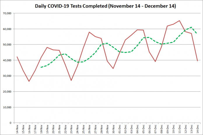 COVID-19 tests completed in Ontario from November 14 - December 14, 2020. The red line is the number of tests completed daily, and the dotted green line is a five-day moving average of tests completed. (Graphic: kawarthaNOW.com)