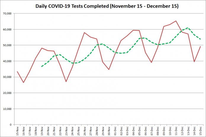 COVID-19 tests completed in Ontario from November 15 - December 15, 2020. The red line is the number of tests completed daily, and the dotted green line is a five-day moving average of tests completed. (Graphic: kawarthaNOW.com)
