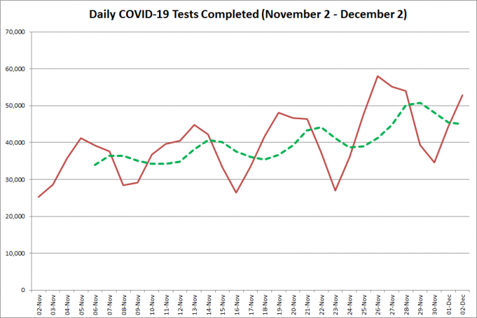COVID-19 tests completed in Ontario from November 2 - December 2, 2020. The red line is the number of tests completed daily, and the dotted green line is a five-day moving average of tests completed. (Graphic: kawarthaNOW.com)