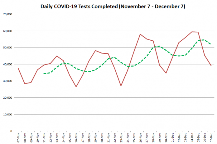 COVID-19 tests completed in Ontario from November 7 - December 7, 2020. The red line is the number of tests completed daily, and the dotted green line is a five-day moving average of tests completed. (Graphic: kawarthaNOW.com)