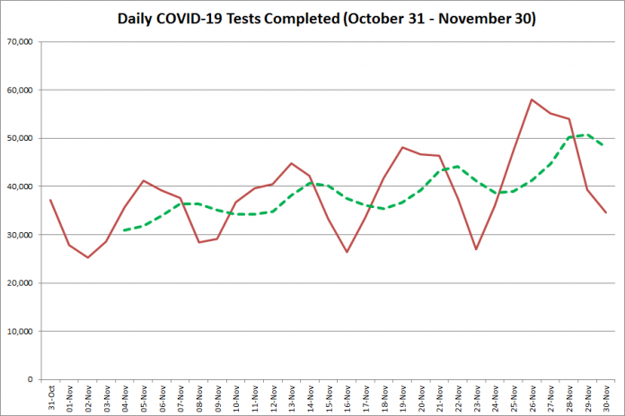 COVID-19 tests completed in Ontario from October 31 - November 30, 2020. The red line is the number of tests completed daily, and the dotted green line is a five-day moving average of tests completed. (Graphic: kawarthaNOW.com)
